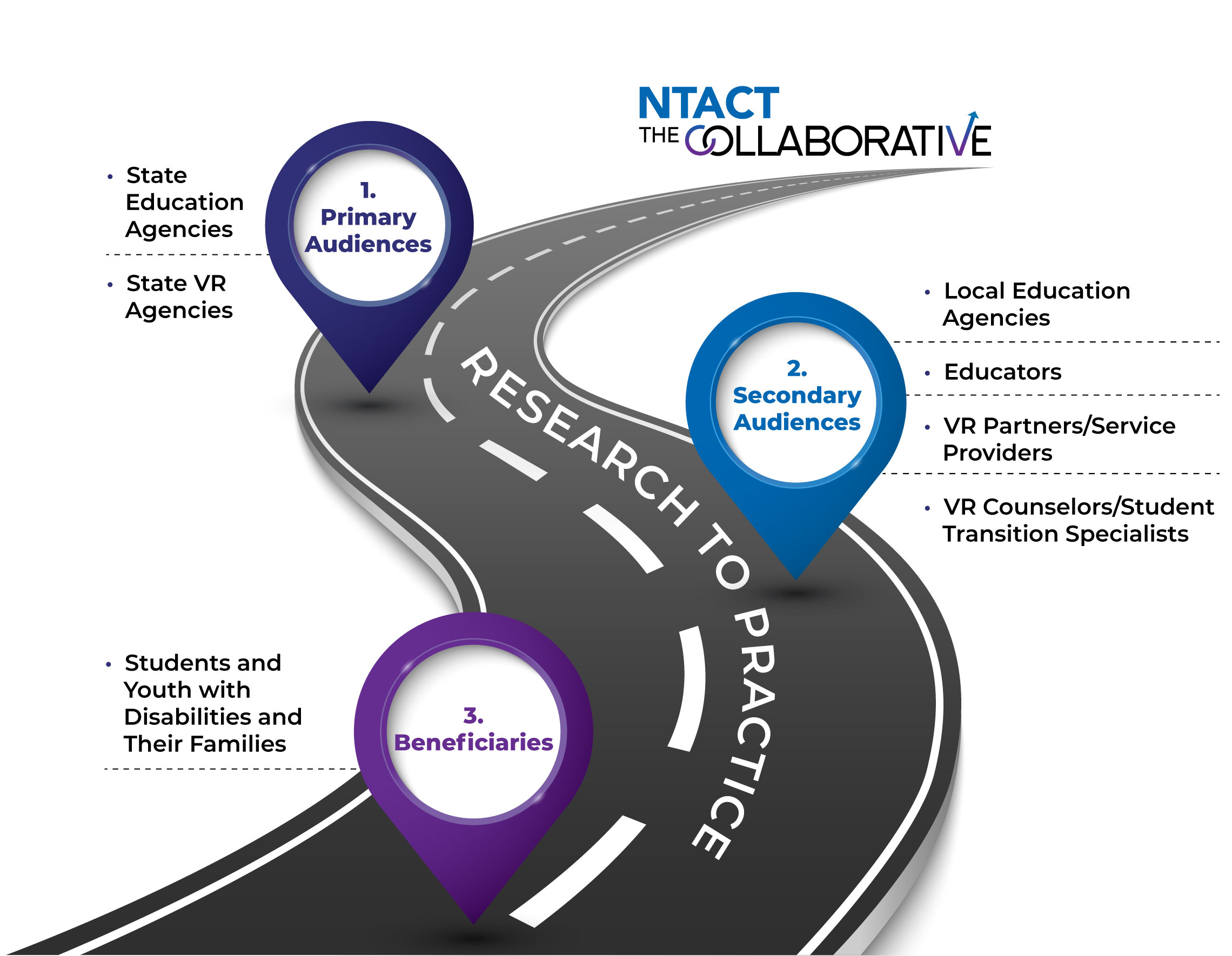 """This graphic illustrates four levels of """"research to practice"""" information flow:  NTACT:C appears at the top of a image of a winding road.  A second level, or """"stop"""" on the road, shows NTACT:C's primary audiences: State Education Agencies and State VR agencies.  A third level, or """"stop on the road,"""" shows secondary audiences: Local Education Agencies, Educators, VR Partners/Service Providers and VR Counselors/Student Transition Specialists.  The fourth level, or """"stop on the road,"""" shows beneficiaries: Students and Youth with Disabilities and Their Families."""