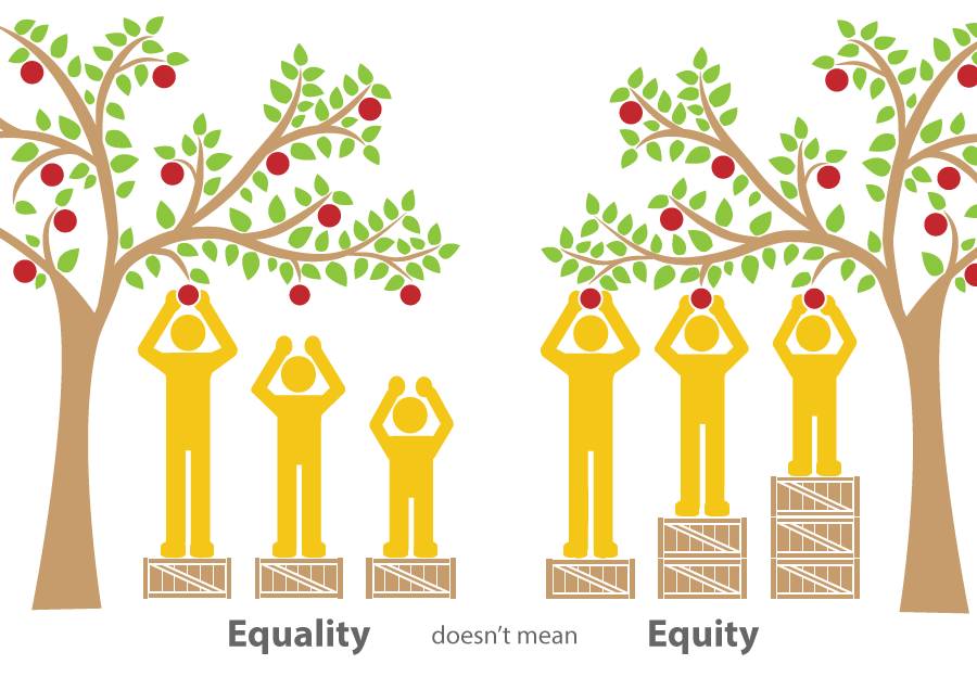 Image showing equality equals sameness – giving everyone the same thing. It only works if everyone starts from the same place. Figures reaching toward apples on apple tree on equal sized boxes to stand on do not have the same access to the tree due to differing heights. Equity equals fairness – giving everyone access to the same opportunities. We must first ensure equity before we can enjoy equality. Figures reaching toward apples on boxes of different heights so everyone has the same opportunity.
